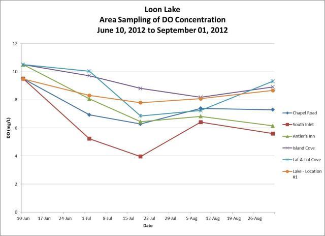 2012 DO Profile - Area Sampling