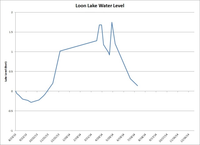 Lake Level Data 7-27-2014